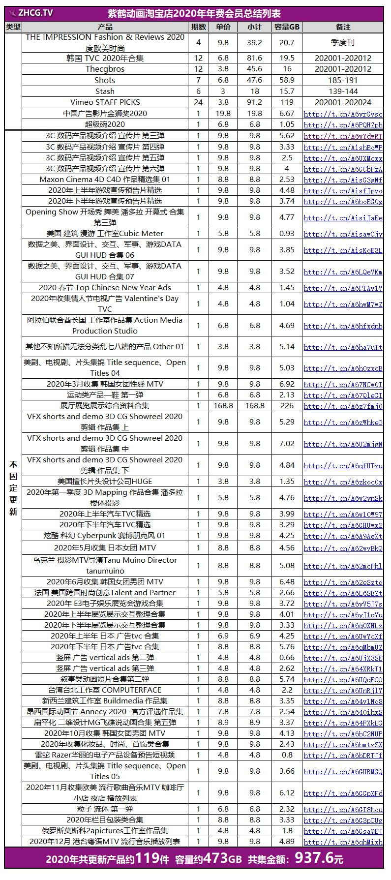 紫鹤动画店铺2020年总结